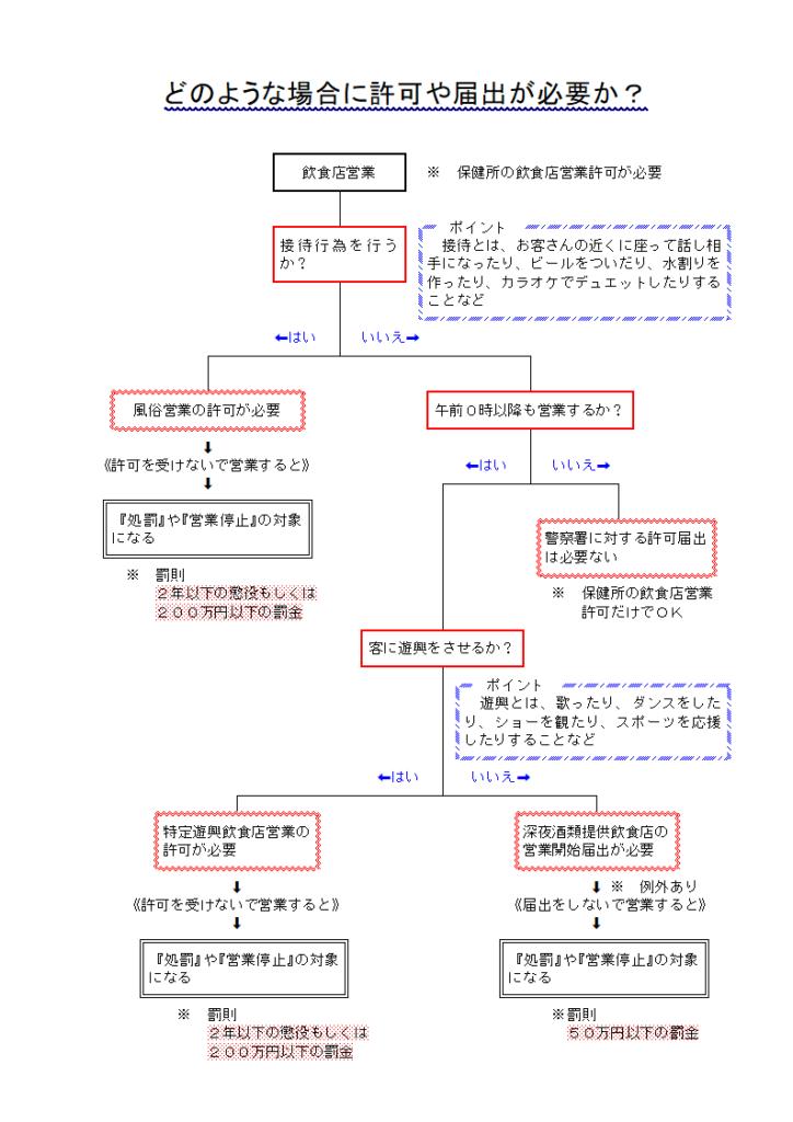 風俗営業許可(スナック・キャバクラ)の全体像を熊本の行政書士がわかりやすく説明します(熊本市東区/行政書士/湯上裕盛)フローチャート