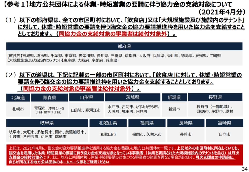 緊急事態措置又はまん延防止等重点措置の影響緩和に係る月次支援金の詳細について34P(熊本市東区/行政書士/湯上裕盛)