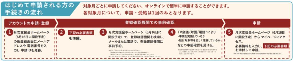 月次支援金始めて申請される方の手続き流れ(熊本市東区/行政書士/湯上裕盛)