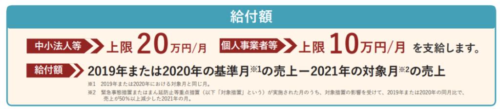 月次支援金給付額(熊本市東区/行政書士/湯上裕盛)