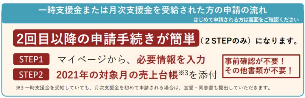 月次支援金申請の流れ(熊本市東区/行政書士/湯上裕盛)
