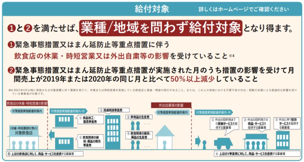 月次支援金給付対象(熊本市東区/行政書士/湯上裕盛)