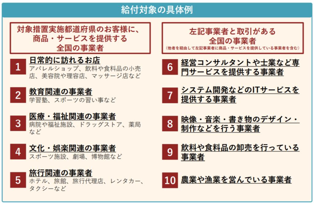 月次支援金給付対象の具体例(熊本市東区/行政書士/湯上裕盛)